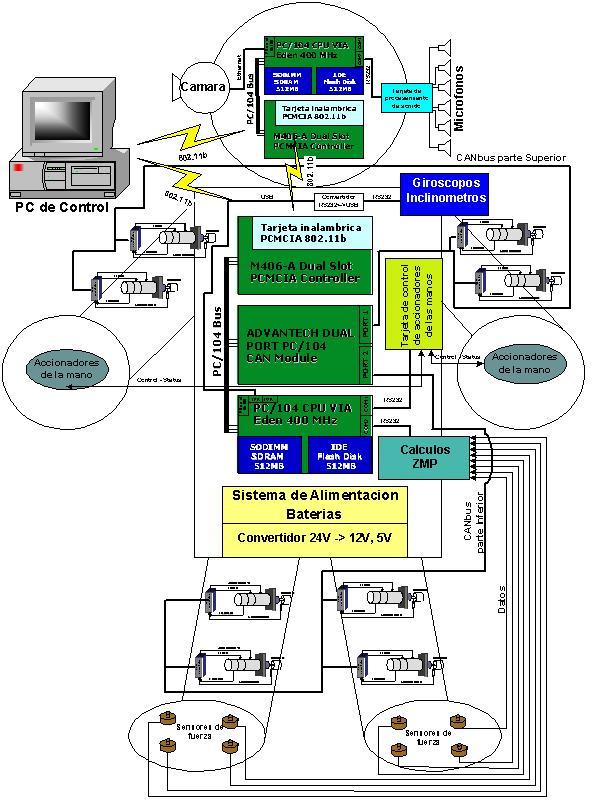 Hardware Architecture For Humanoids Robotics Lab Where